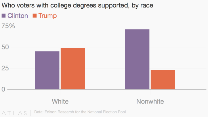 Voterswcollegedegreesvrace